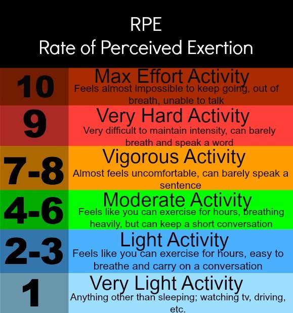 rate of perceived exertion talk test